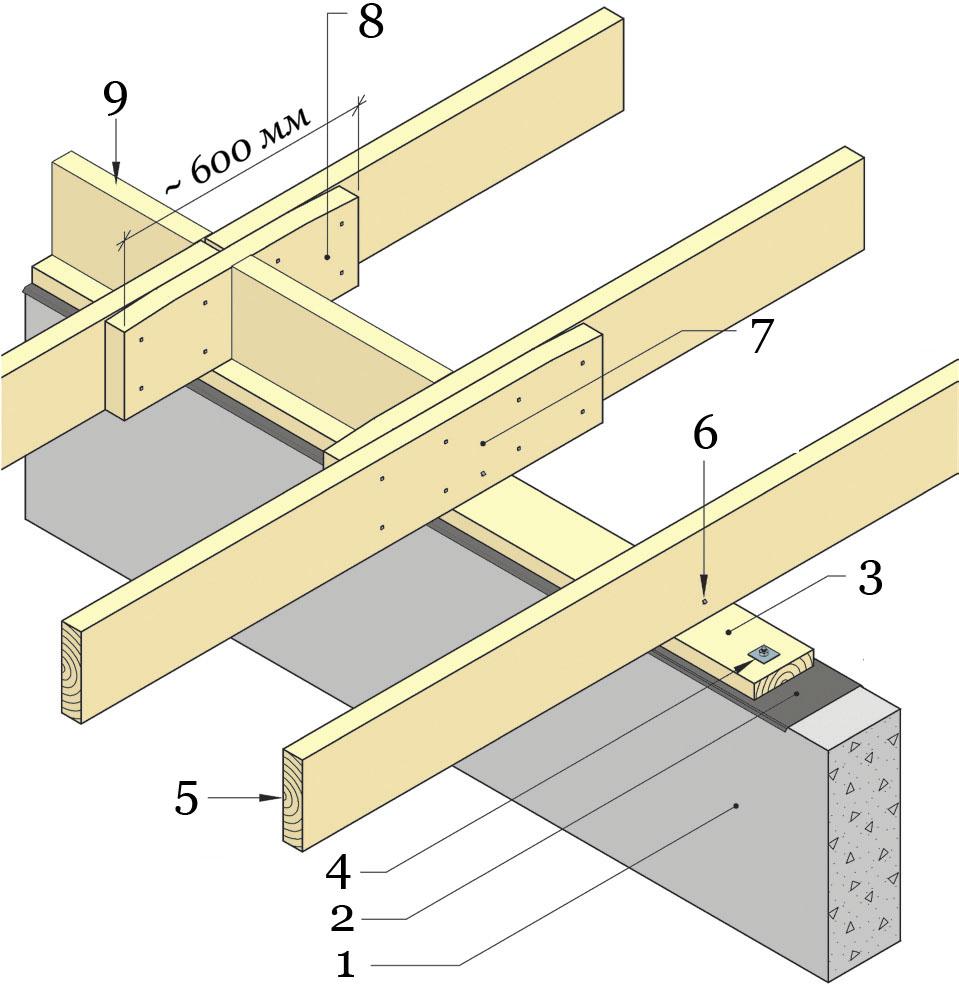 Пример установки цокольного перекрытия на среднюю ленту фундамента.