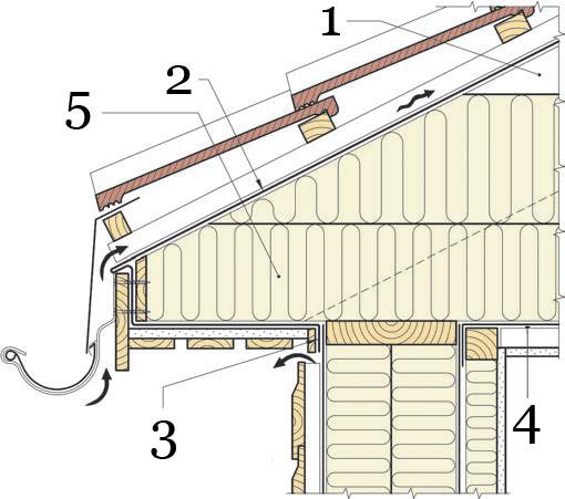 Рис.22. Утепление и герметизация чердачного перекрытия между между отапливаемым помещением и неотапливаемым неутепленным чердаком.