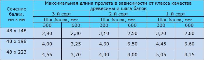 Табл. 2. Максимальная длина пролета для балок перекрытия с минимальными эксплуатационными нагрузками.