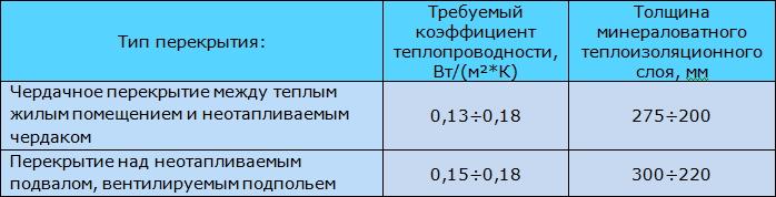 Табл. 4. Требования к перекрытиям по теплоизоляции.