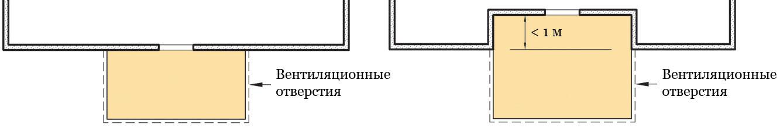 Рис. 132a и b. Расположение террасы по отношению к основному дому.