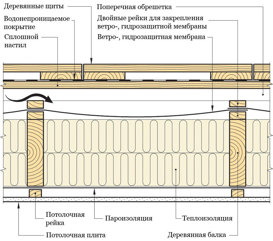Рис. 21. Устройство изолированной вентилируемой террасы на деревянных балках.