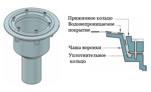 Водосборная воронка с прижимным кольцом.