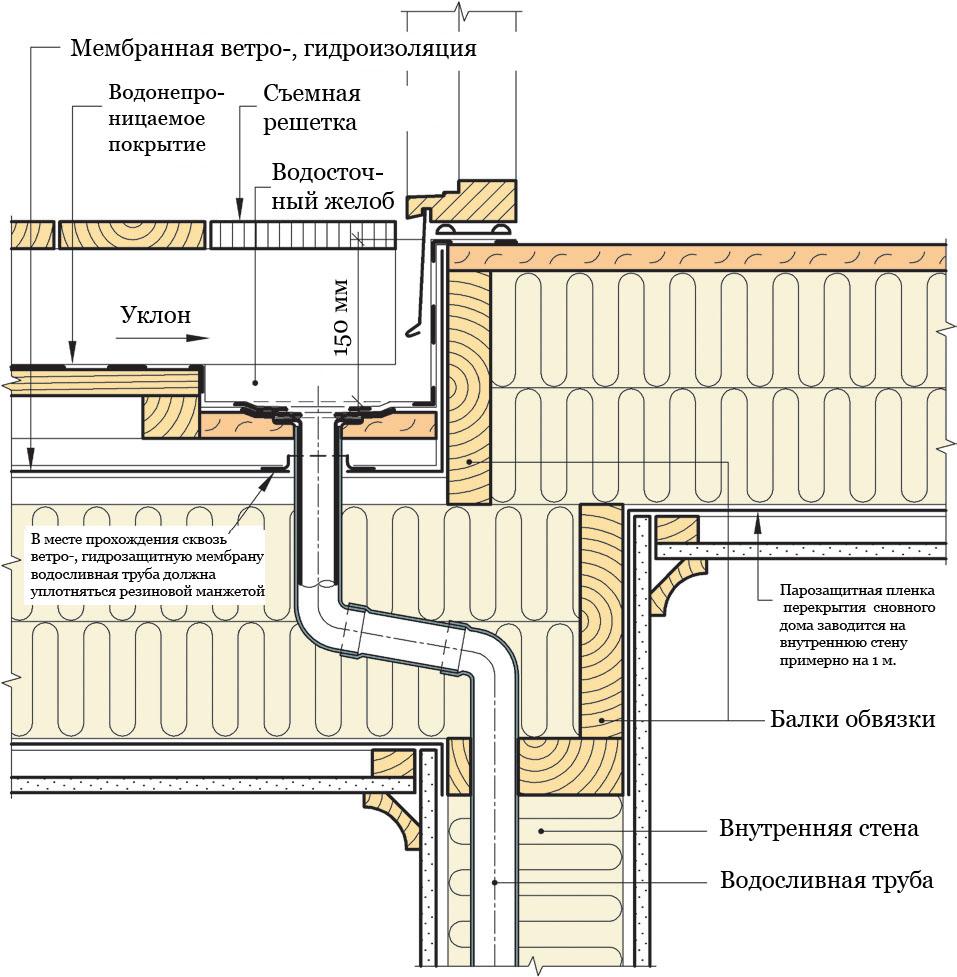 Рис. 812b. Устройство изолированной вентилируемой террасы с внутренней системой водоотвода. Балки террасы опираются на каркас несущей внутренней стены, а балки перекрытия основного дома опираются на балки террасы. Водосборная воронка располагается у стены основного дома, водосливная труба встраивается во внутреннюю стену 1-го этажа.