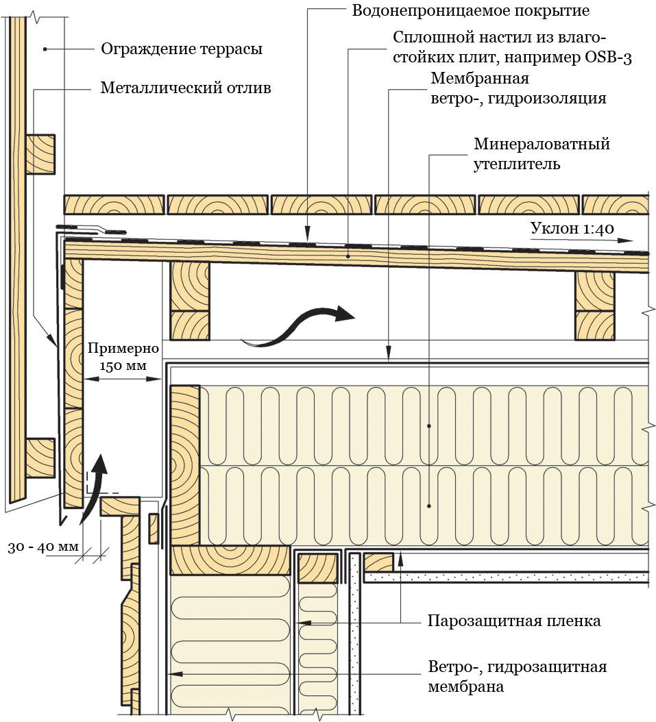 Рис. 813a. Устройство изолированной вентилируемой террасы с внутренней системой водоотвода. Открытая сторона. Разрез произведен вдоль балок террасы.