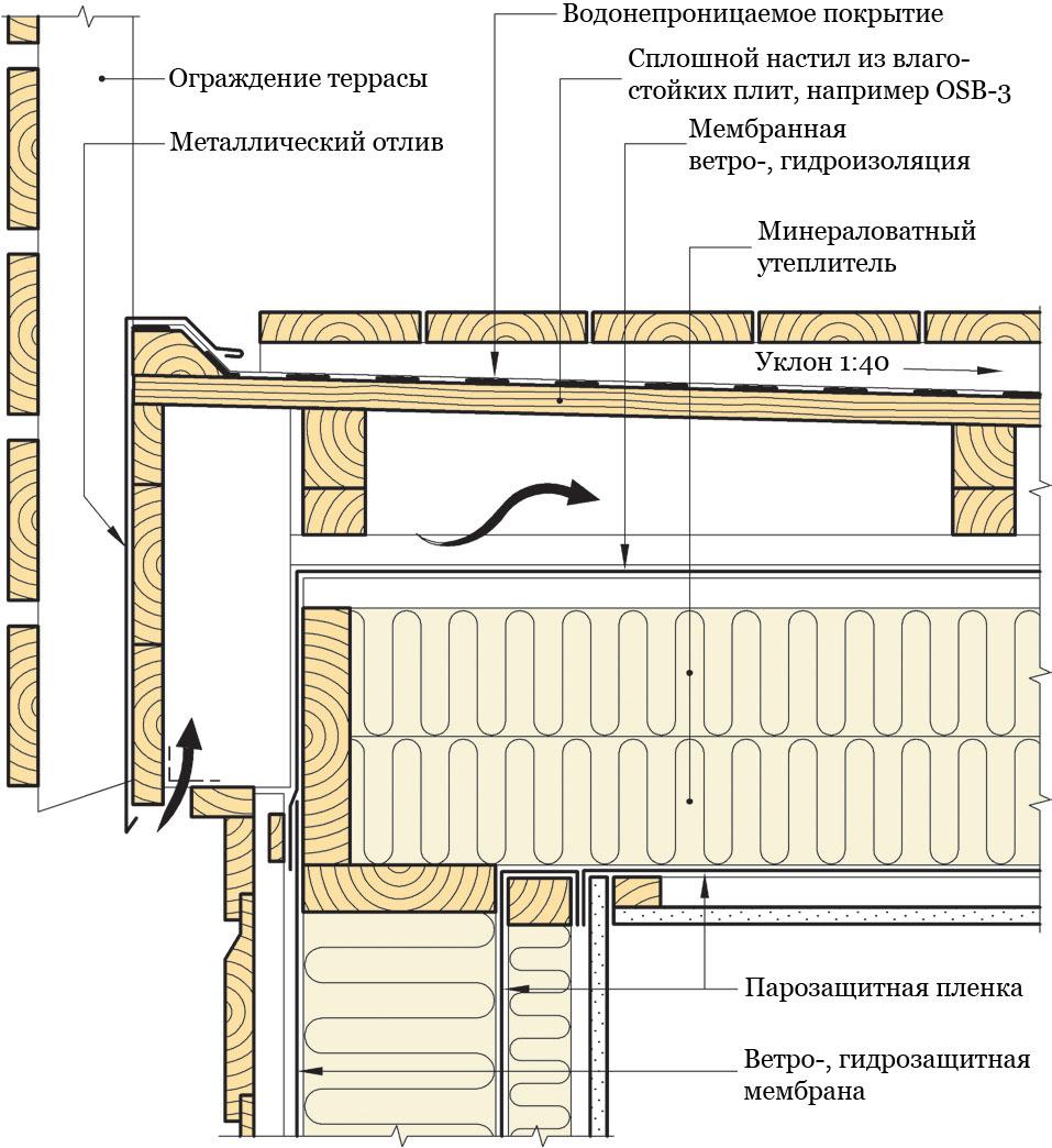 Рис. 813b. Устройство изолированной вентилируемой террасы с внутренней системой водоотвода. Открытая сторона оснащена бортиком. Разрез произведен вдоль балок террасы.