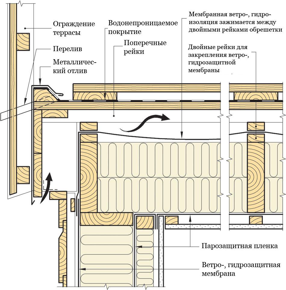 Рис. 813c. Устройство изолированной вентилируемой террасы с внутренней системой водоотвода. Открытая сторона оснащена бортиком. Разрез произведен поперек балок террасы.