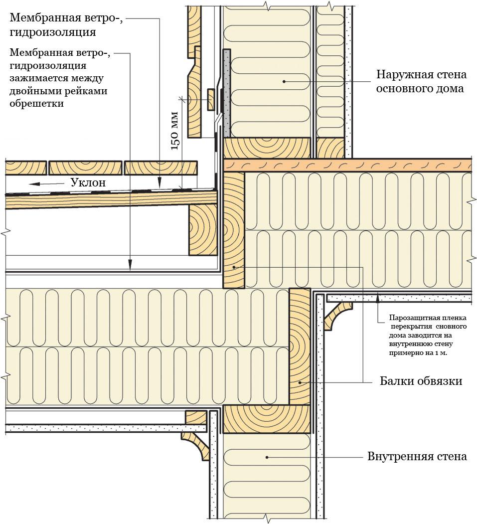 Рис. 822a. Устройство изолированной вентилируемой террасы с наружной системой водоотвода. Балки террасы опираются на каркас несущей внутренней стены, а балки перекрытия основного дома опираются на балки террасы.
