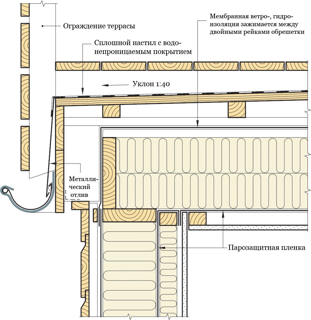 Рис. 823. Открытая сторона изолированной вентилируемой террасы с наружной системой водоотвода.