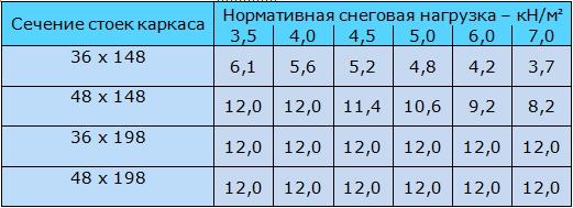 Таблица 9.1 Максимальная ширина дома (м) для деревянных каркасных несущих стен, выполненных из стоек заданного сечения. Выбор сечения пиломатериалов каркасной стены