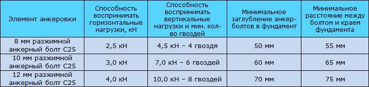 Таблица 9.10 Способность элементов анкеровки совместно с металлическими уголками и гвоздями 4,0х40 воспринимать горизонтальные / вертикальные нагрузки. Расчёт анкеровки ограждающих конструкций деревянного каркасного дома