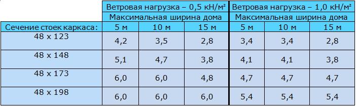 Таблица 9.2 Максимальная высота стоек несущей наружной каркасной стены (м). Выбор сечения пиломатериалов каркасной стены