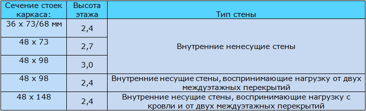 Таблица 9.3 Рекомендованные сечения стоек для деревянных каркасных внутренних стен