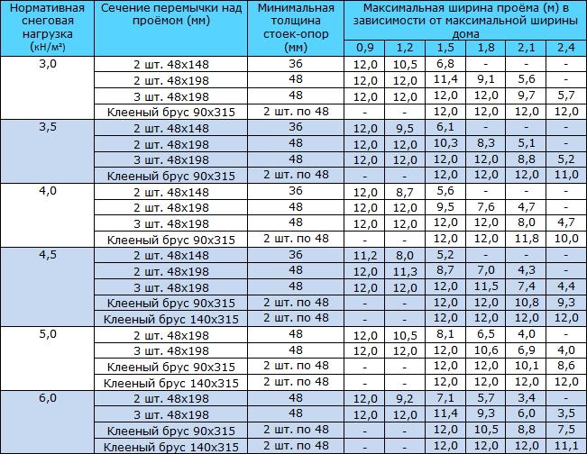 Таблица 9.6 Выбор сечения перемычек над дверными и оконными проёмами в несущих наружных стенах