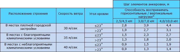 Таблица 9.9 Определение шага элементов анкеровки. Расчёт анкеровки ограждающих конструкций деревянного каркасного дома
