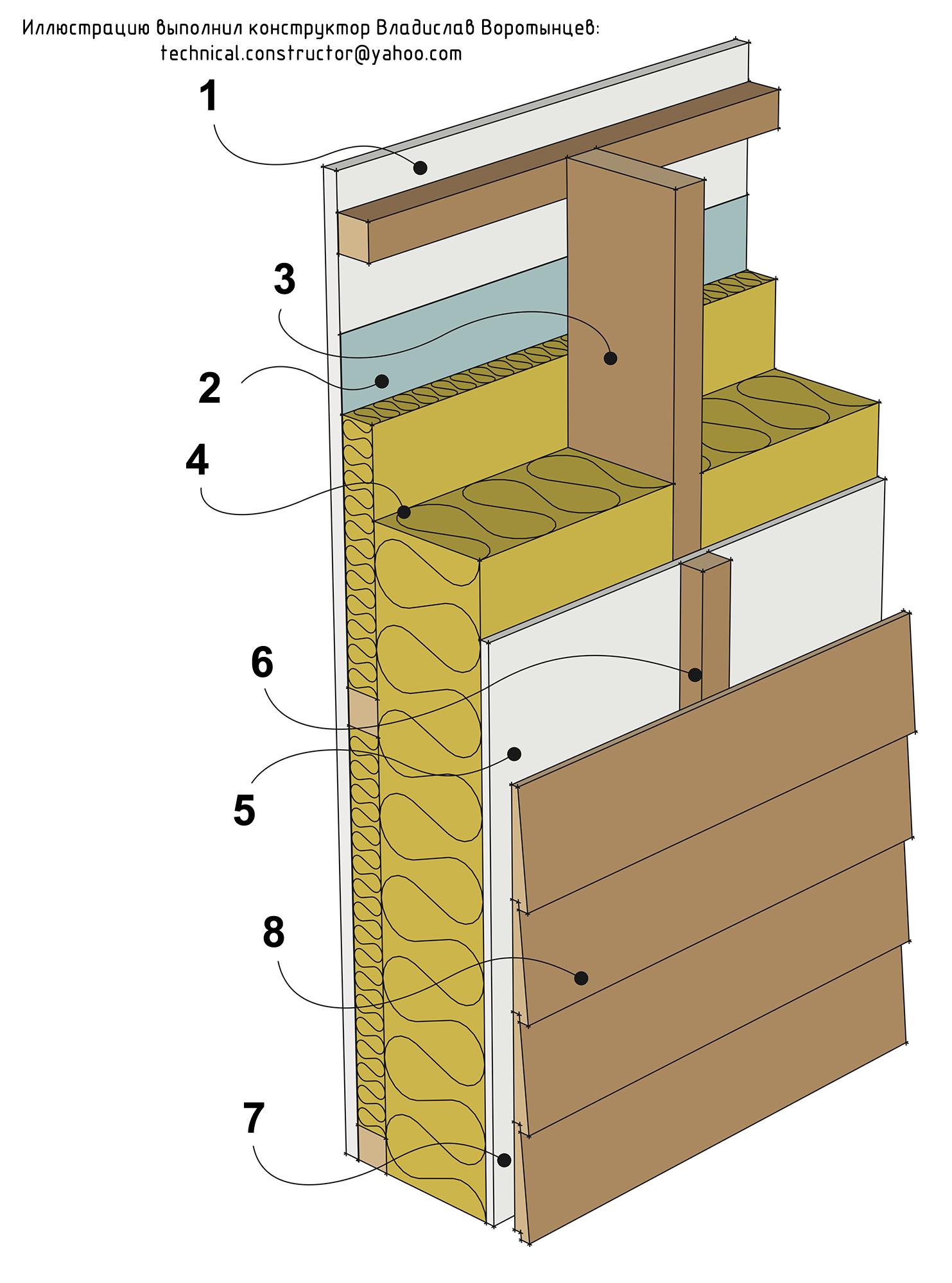Рис 9.1 Легкая наружная стена из деревянного каркаса с горизонтальной наружной обшивкой из вагонки. Конструкция скандинавских каркасных стен