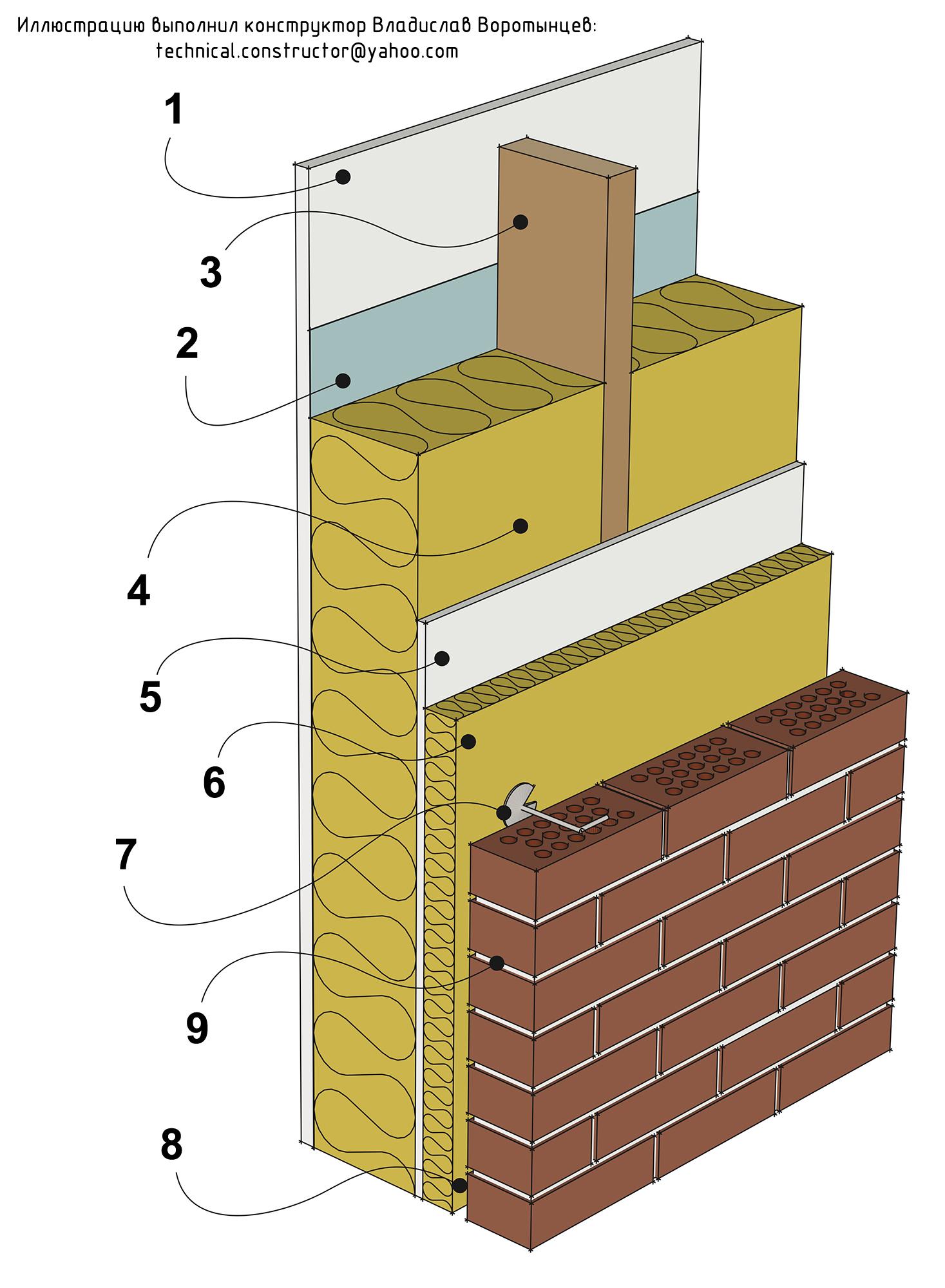 Рис 9.2 Тяжёлая наружная стена из деревянного каркаса с кирпичной наружной облицовкой. Конструкция скандинавских каркасных стен