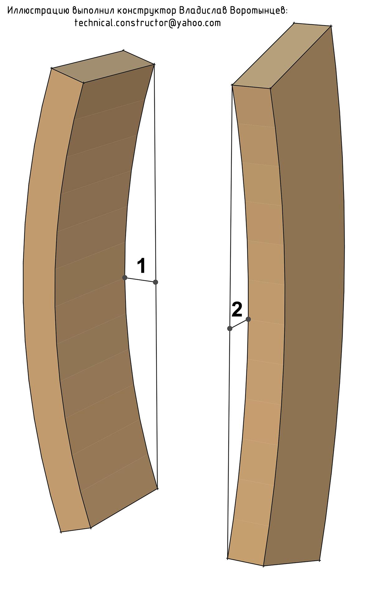 Рис. 9.4 Продольная покоробленность по пласти и по кромке. Требование к качеству пиломатериалов для строительства деревянной каркасной стены по норвежской технологии