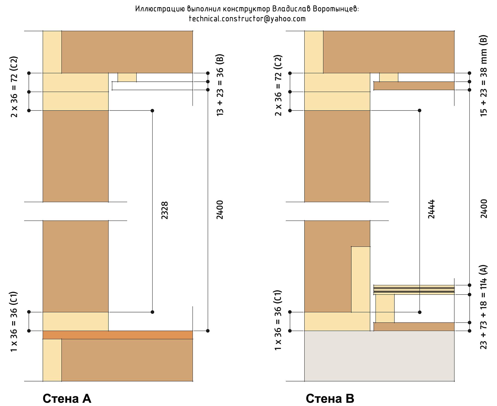 Рис. 9.13 Пример типичной скандинавской деревянной каркасной стены. Расчёт длины стоек каркасной стены