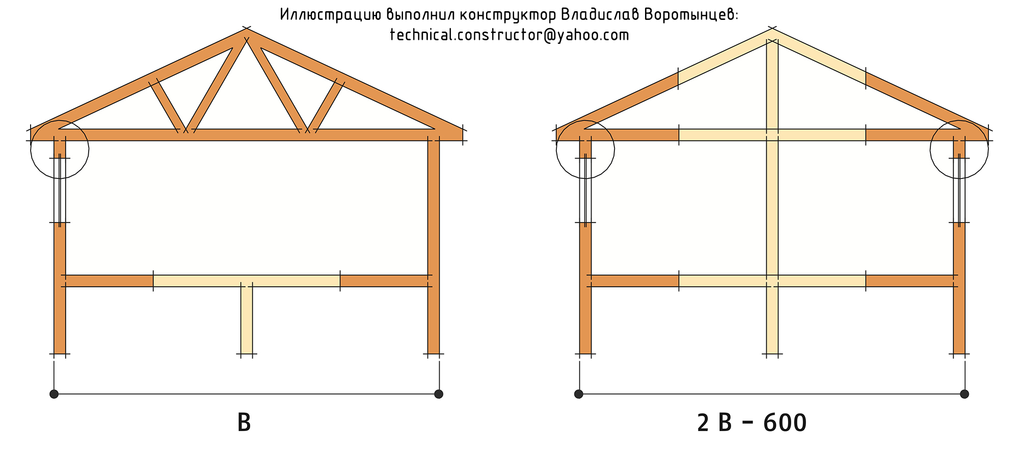 Рис. 9.25 «Максимальная ширина дома» указанная в таблице 9.6 и используемая при расчёте перемычек. Выбор сечения перемычек в несущих деревянных каркасных стенах