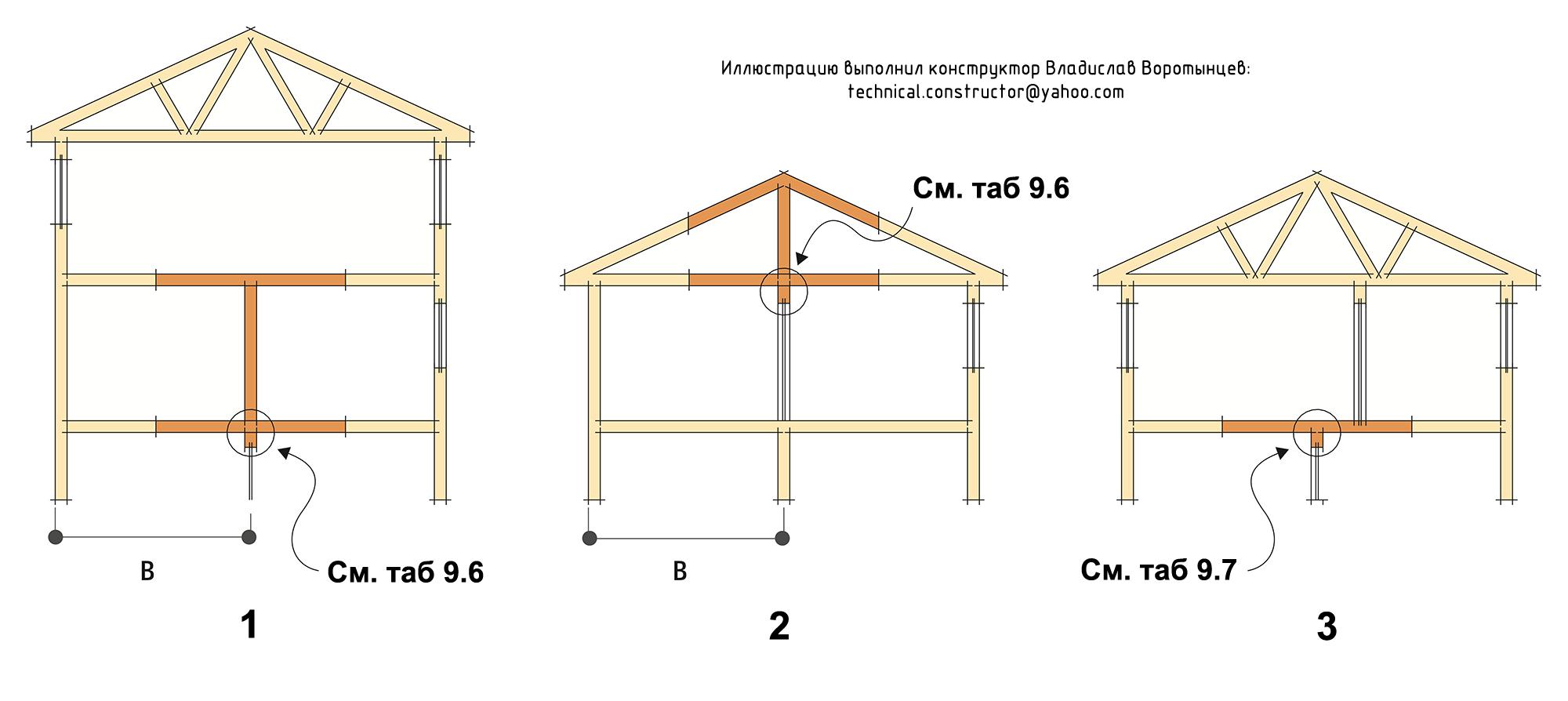 Рис. 9.26 Выбор сечения перемычек в несущих внутренних стенах в зависимости от воспринимаемых ими нагрузок. Выбор сечения перемычек в несущих деревянных каркасных стенах