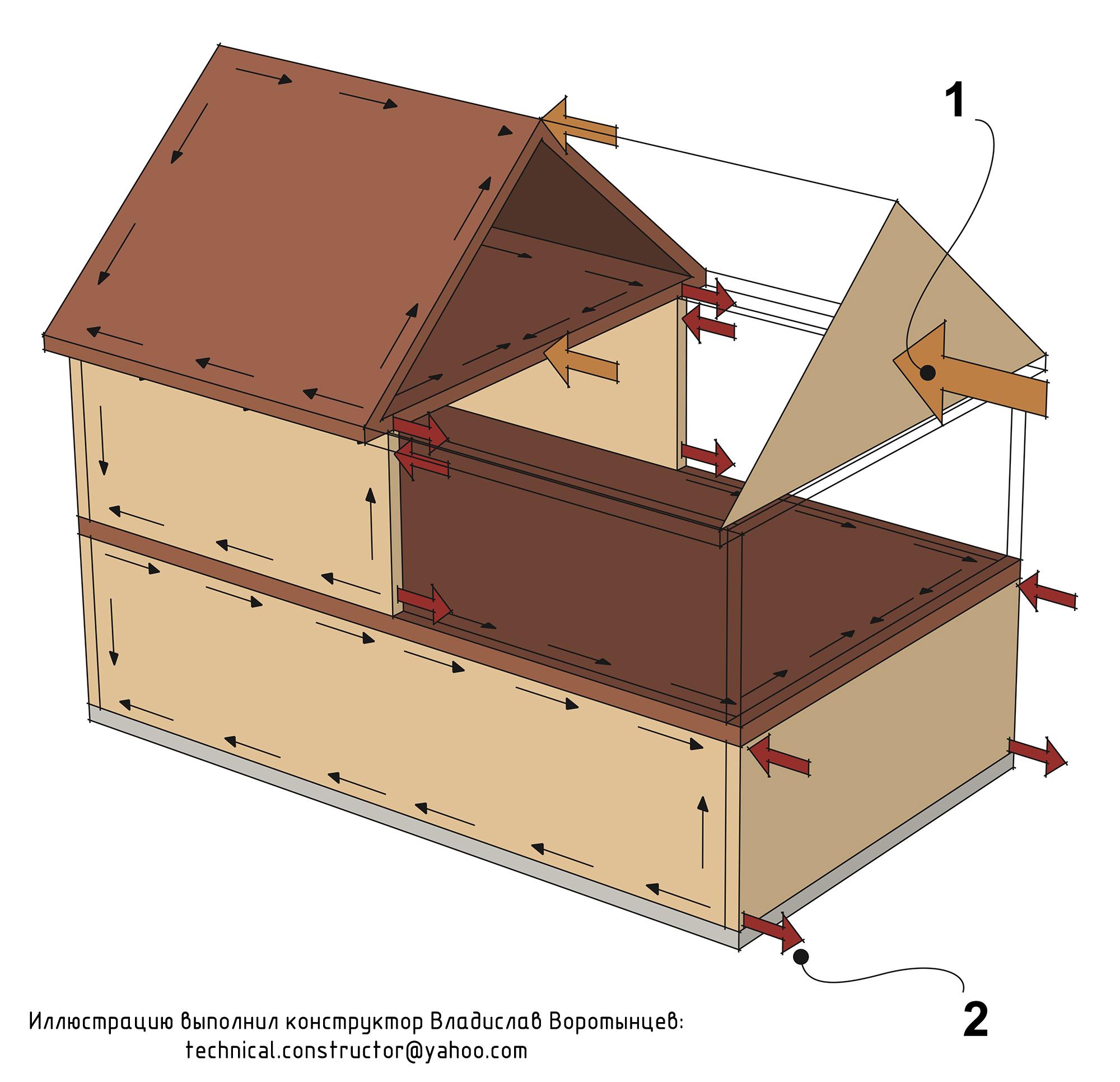 Рис. 9.31 Перераспределение горизонтальной ветровой нагрузки на фундамент с помощью жёсткой обшивки ограждающих конструкций. Анкеровка стен деревянного каркасного дома по скандинавской технологии