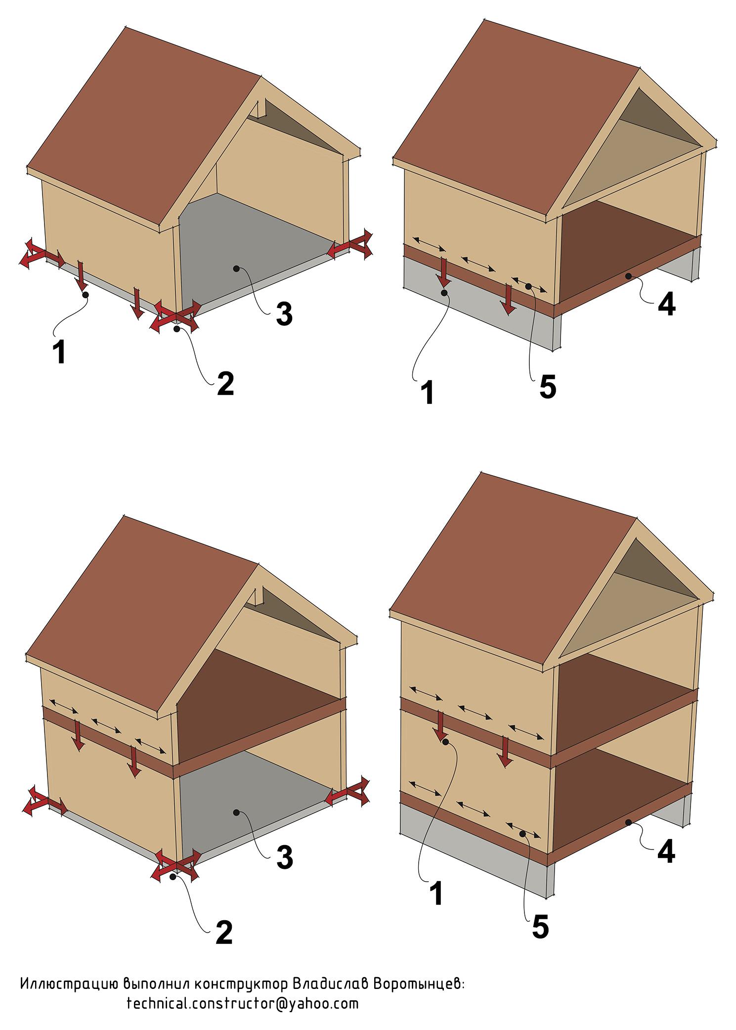 Рис. 9.32 Анкеровка наружных стен одноэтажного и двухэтажного дома для противодействия вертикальным и горизонтальным силам. Расчёт анкеровки ограждающих конструкций деревянного каркасного дома