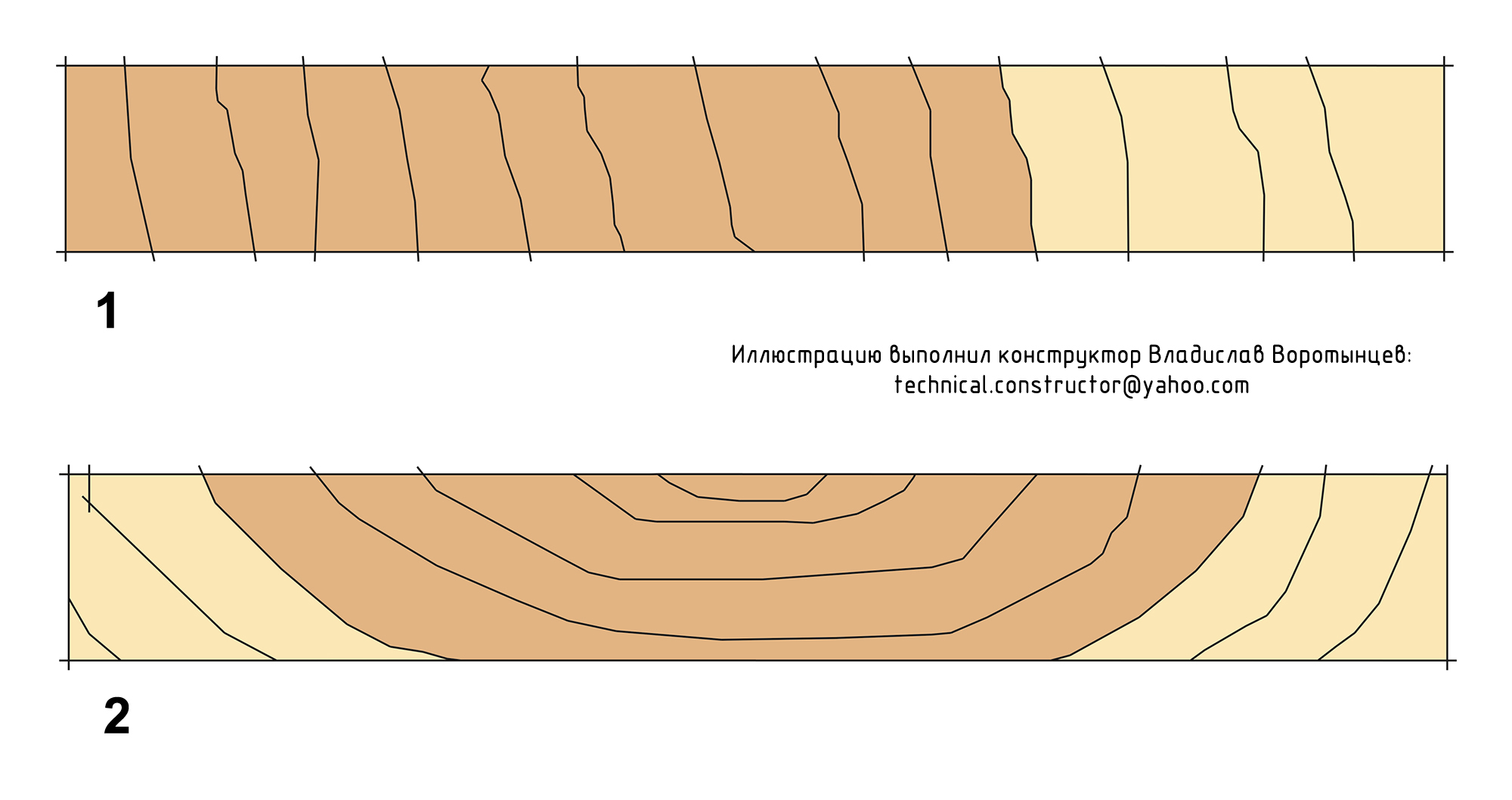 Рис. 9.39 Доски радиального и тангенциального распила