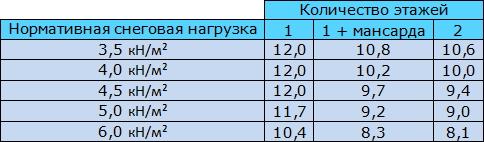 Таблица 9.5 Максимальная ширина дома (м) для каркасных несущих стен, выполненных из деревянных двутавровых профилей (h=200 мм).